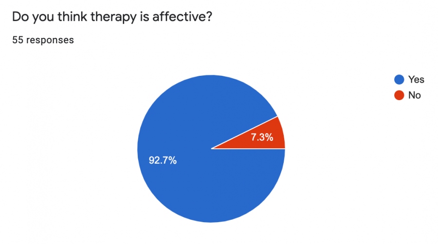 Many+Teens+See+Benefits+from+Therapy